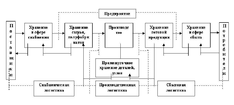 Рисунок 2.1. Сущность логистики